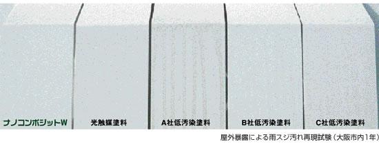 屋外暴露による雨スジ汚れ再現試験(大阪市内1年)